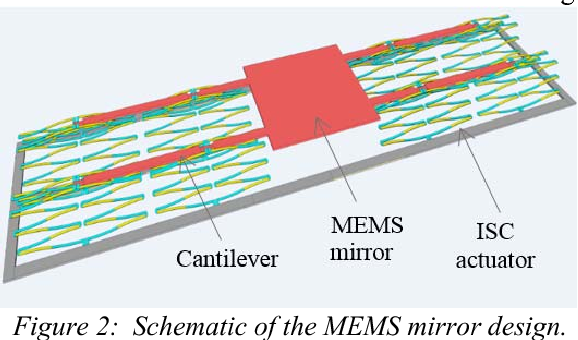 Figure 2: Schematic of the MEMS mirror design.