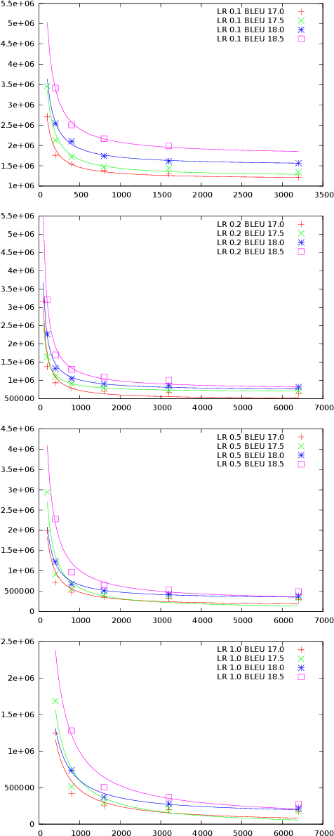 Figure 2 for Optimal Mini-Batch Size Selection for Fast Gradient Descent