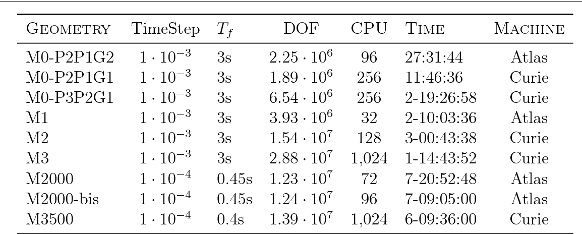 Table 6 9 from Modeling of blood flow in real vascular