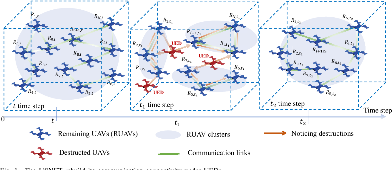 Figure 1 for Resilient UAV Swarm Communications with Graph Convolutional Neural Network