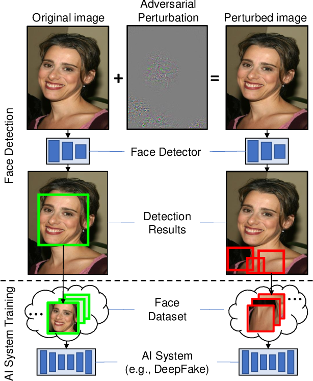 Figure 1 for Hiding Faces in Plain Sight: Disrupting AI Face Synthesis with Adversarial Perturbations