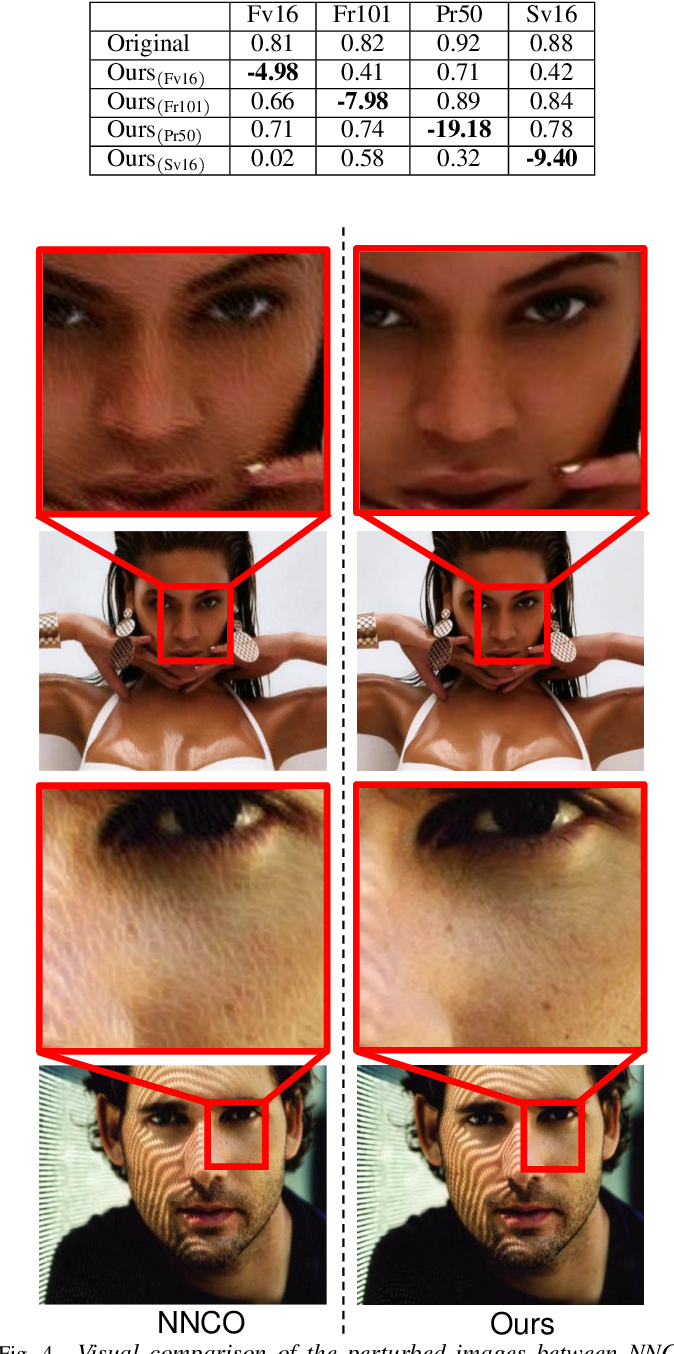 Figure 4 for Hiding Faces in Plain Sight: Disrupting AI Face Synthesis with Adversarial Perturbations