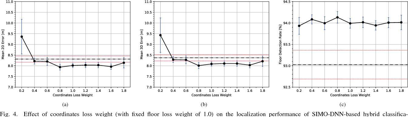 Hybrid Building/Floor Classification and Location Coordinates