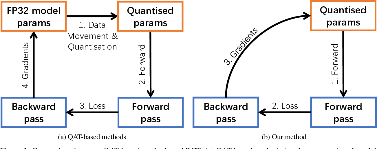 Figure 1 for RCT: Resource Constrained Training for Edge AI