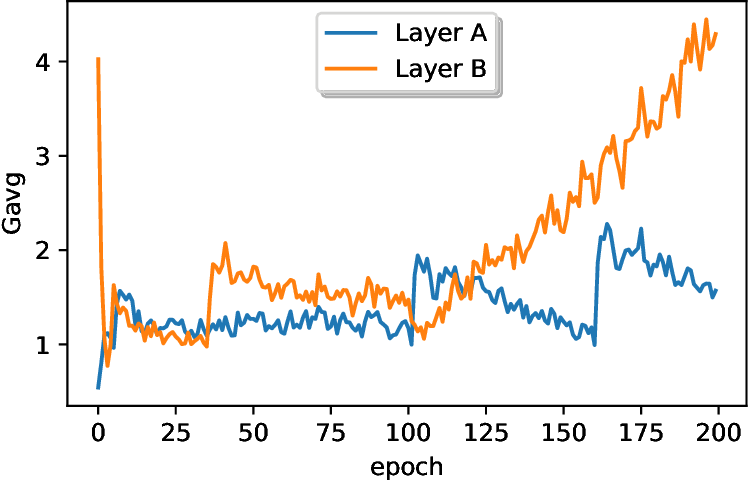Figure 3 for RCT: Resource Constrained Training for Edge AI