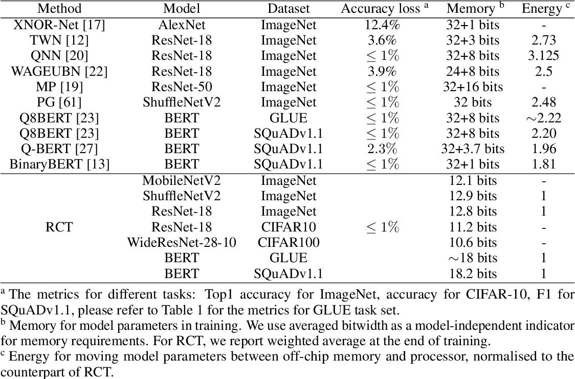 Figure 4 for RCT: Resource Constrained Training for Edge AI