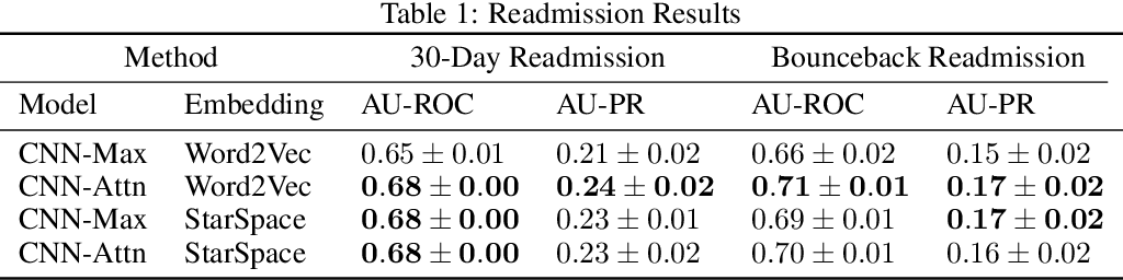 Figure 1 for Explainable Prediction of Adverse Outcomes Using Clinical Notes