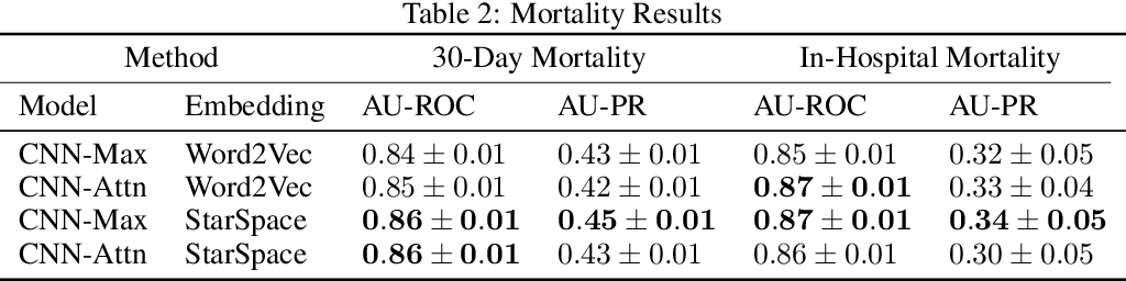 Figure 3 for Explainable Prediction of Adverse Outcomes Using Clinical Notes