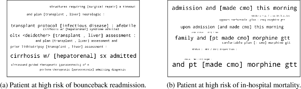 Figure 2 for Explainable Prediction of Adverse Outcomes Using Clinical Notes