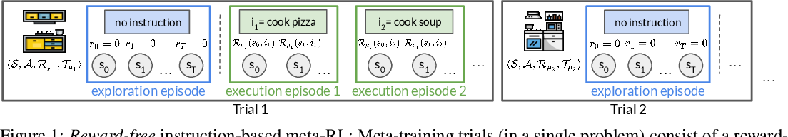 Figure 1 for Explore then Execute: Adapting without Rewards via Factorized Meta-Reinforcement Learning