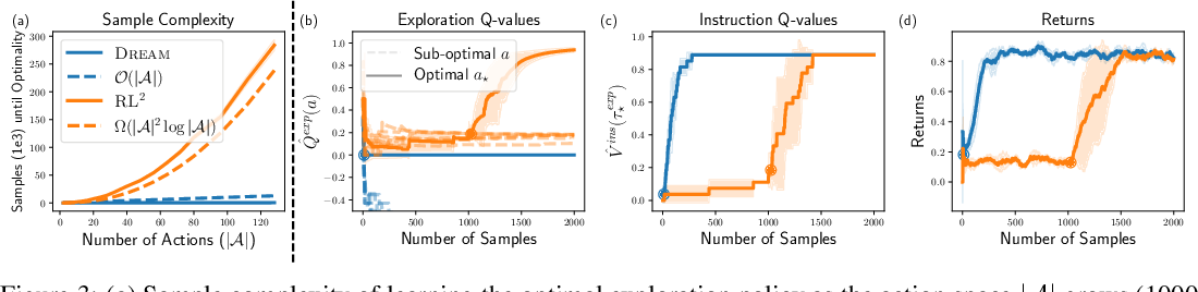 Figure 4 for Explore then Execute: Adapting without Rewards via Factorized Meta-Reinforcement Learning