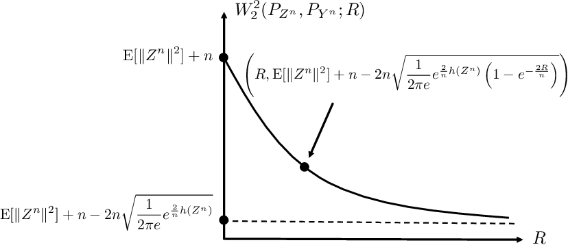 Figure 1 for Information Constrained Optimal Transport: From Talagrand, to Marton, to Cover