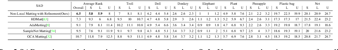 Figure 4 for Human Perception Modeling for Automatic Natural Image Matting