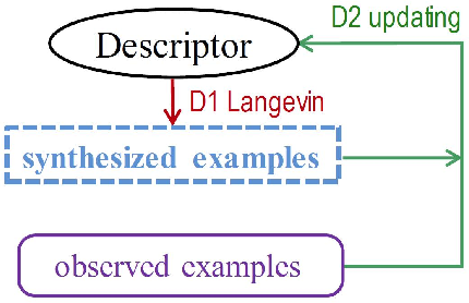 Figure 1 for Cooperative Training of Descriptor and Generator Networks