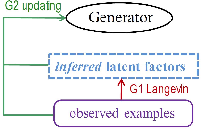 Figure 3 for Cooperative Training of Descriptor and Generator Networks