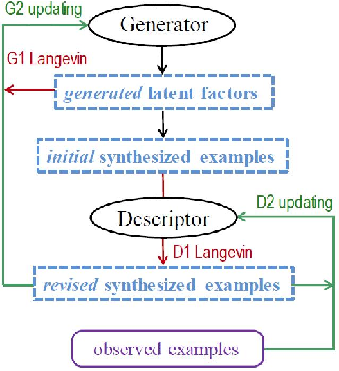 Figure 4 for Cooperative Training of Descriptor and Generator Networks