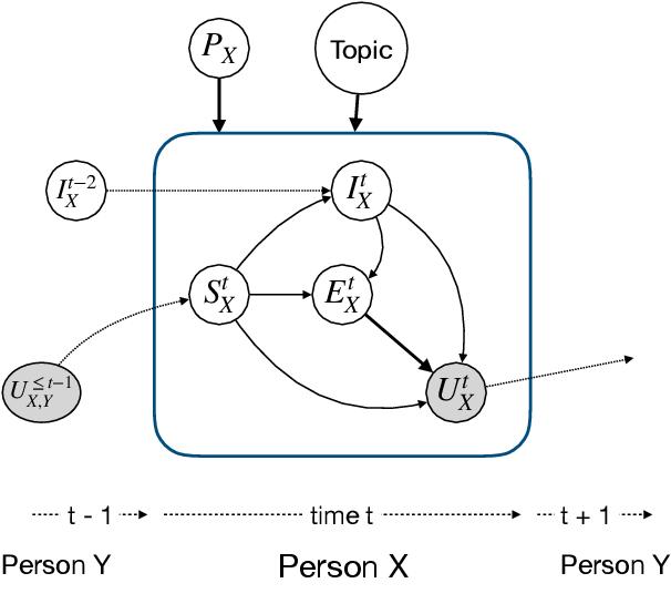 Figure 1 for Utterance-level Dialogue Understanding: An Empirical Study