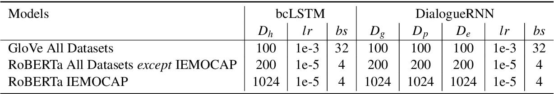 Figure 4 for Utterance-level Dialogue Understanding: An Empirical Study