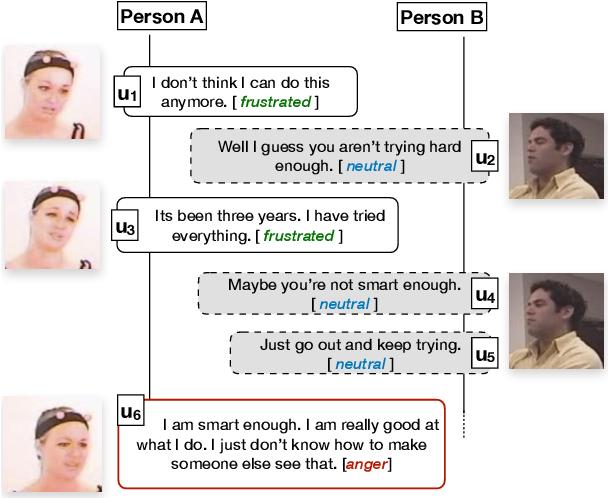 Figure 3 for Utterance-level Dialogue Understanding: An Empirical Study