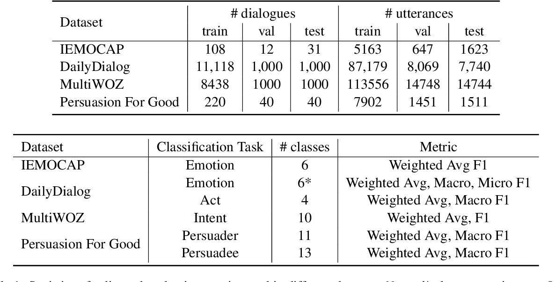Figure 2 for Utterance-level Dialogue Understanding: An Empirical Study