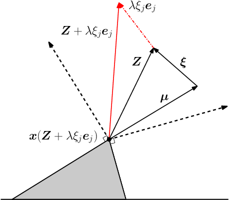 Figure 2 for Debiasing In-Sample Policy Performance for Small-Data, Large-Scale Optimization