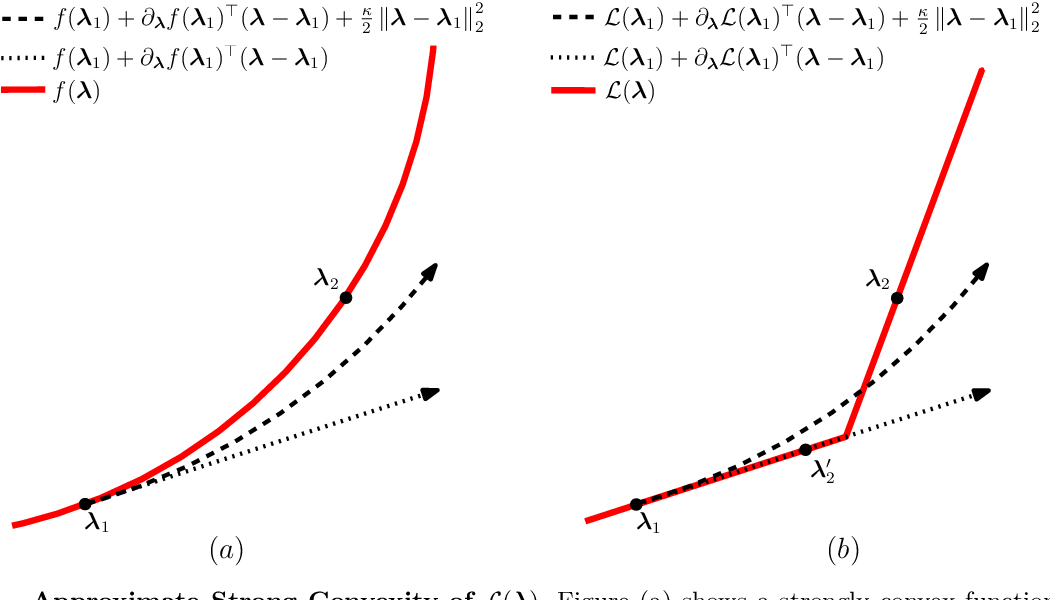 Figure 3 for Debiasing In-Sample Policy Performance for Small-Data, Large-Scale Optimization