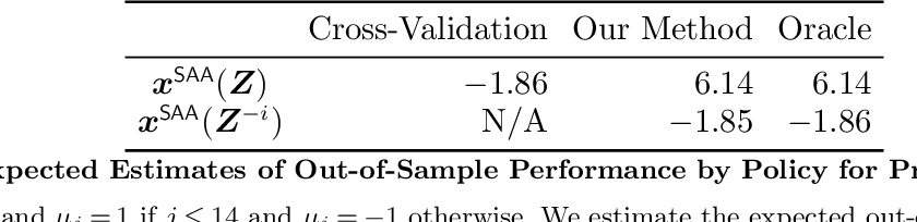 Figure 1 for Debiasing In-Sample Policy Performance for Small-Data, Large-Scale Optimization