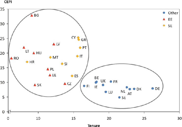 Figure 2. Correlation between CEPI and Tenure with geographical clusters.