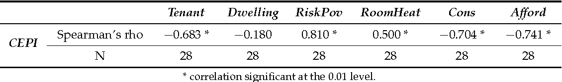 Table 2. Bivariate correlation between CEPI and the pressure factors.