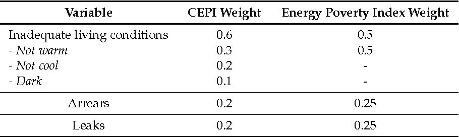 Table 1. Comparison between the Compound Energy Poverty Indicator (CEPI) and the Energy poverty index.