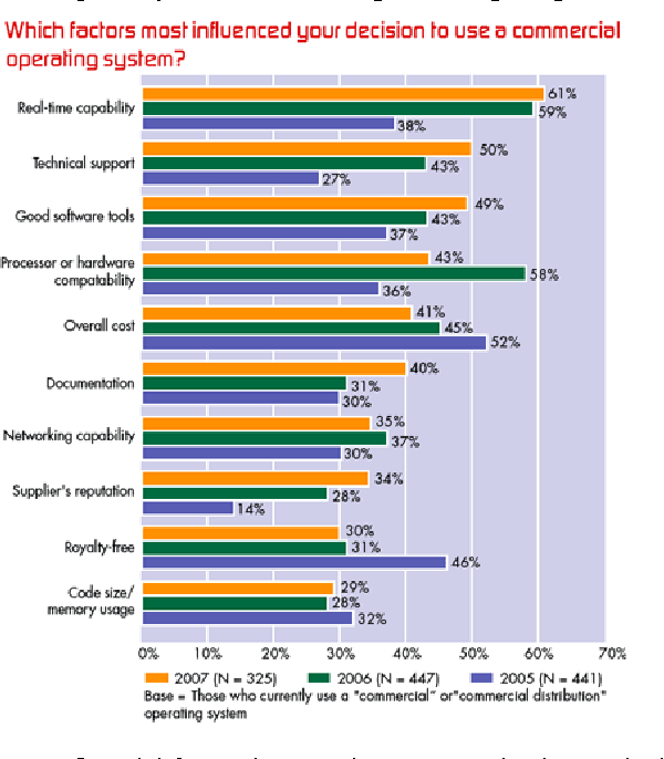 PDF] Survey and performance evaluation of real-time operating