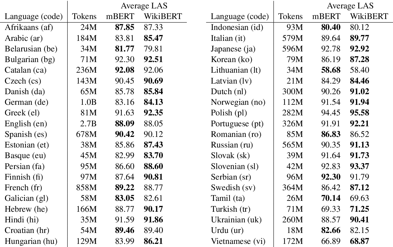 Figure 1 for WikiBERT models: deep transfer learning for many languages