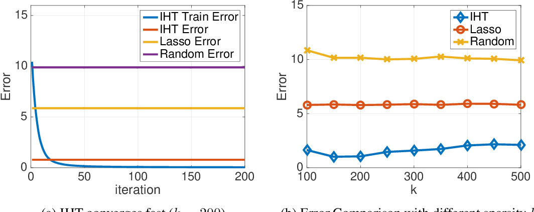 Figure 4 for Learning Sparse Distributions using Iterative Hard Thresholding