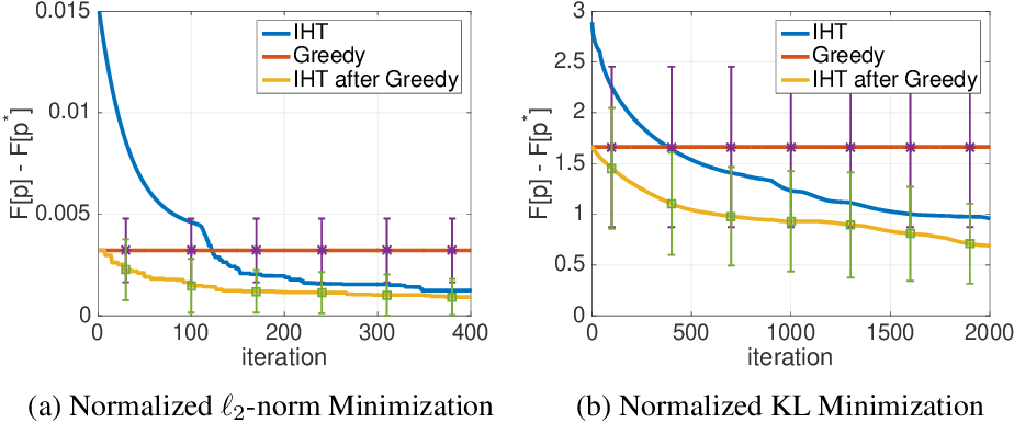 Figure 2 for Learning Sparse Distributions using Iterative Hard Thresholding