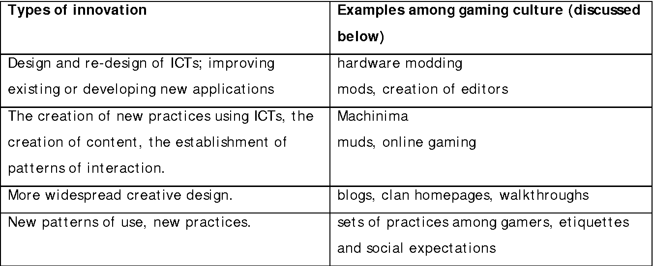 PDF] Innovation and Creativity among Gaming Culture