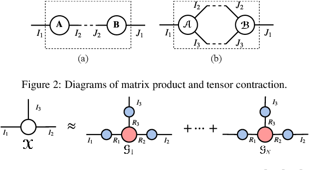 Figure 3 for Block-term Tensor Neural Networks