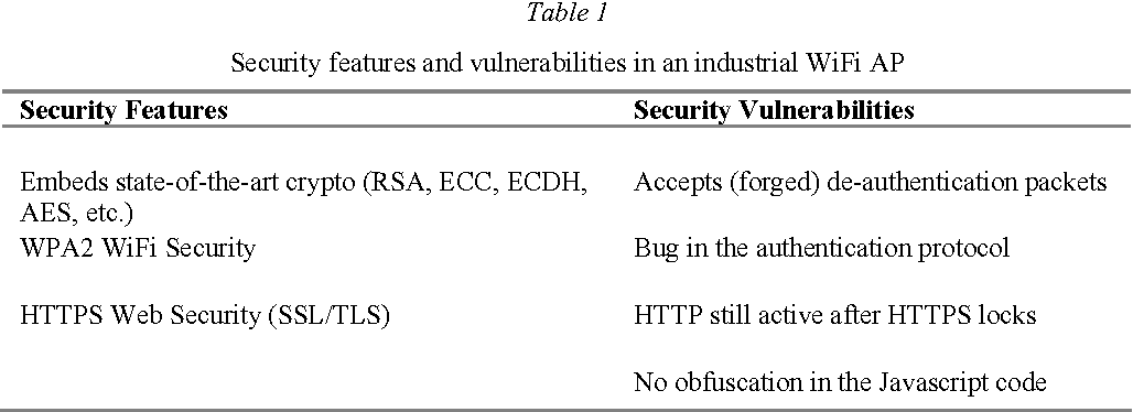 Table 1 from PROTOCOL VULNERABILITIES IN PRACTICE: CAUSES, MODELING
