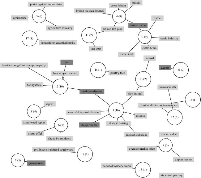 Figure 3 for WikiRank: Improving Keyphrase Extraction Based on Background Knowledge