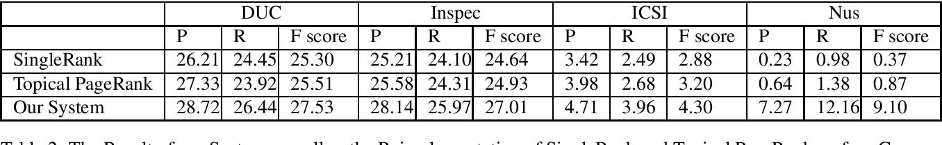 Figure 4 for WikiRank: Improving Keyphrase Extraction Based on Background Knowledge