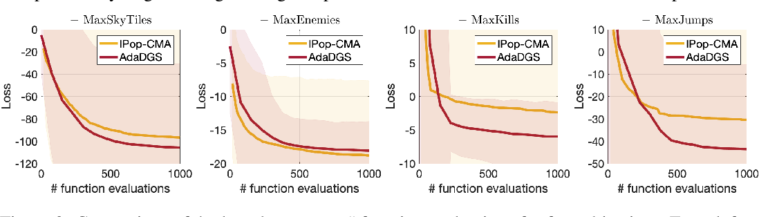 Figure 4 for AdaDGS: An adaptive black-box optimization method with a nonlocal directional Gaussian smoothing gradient