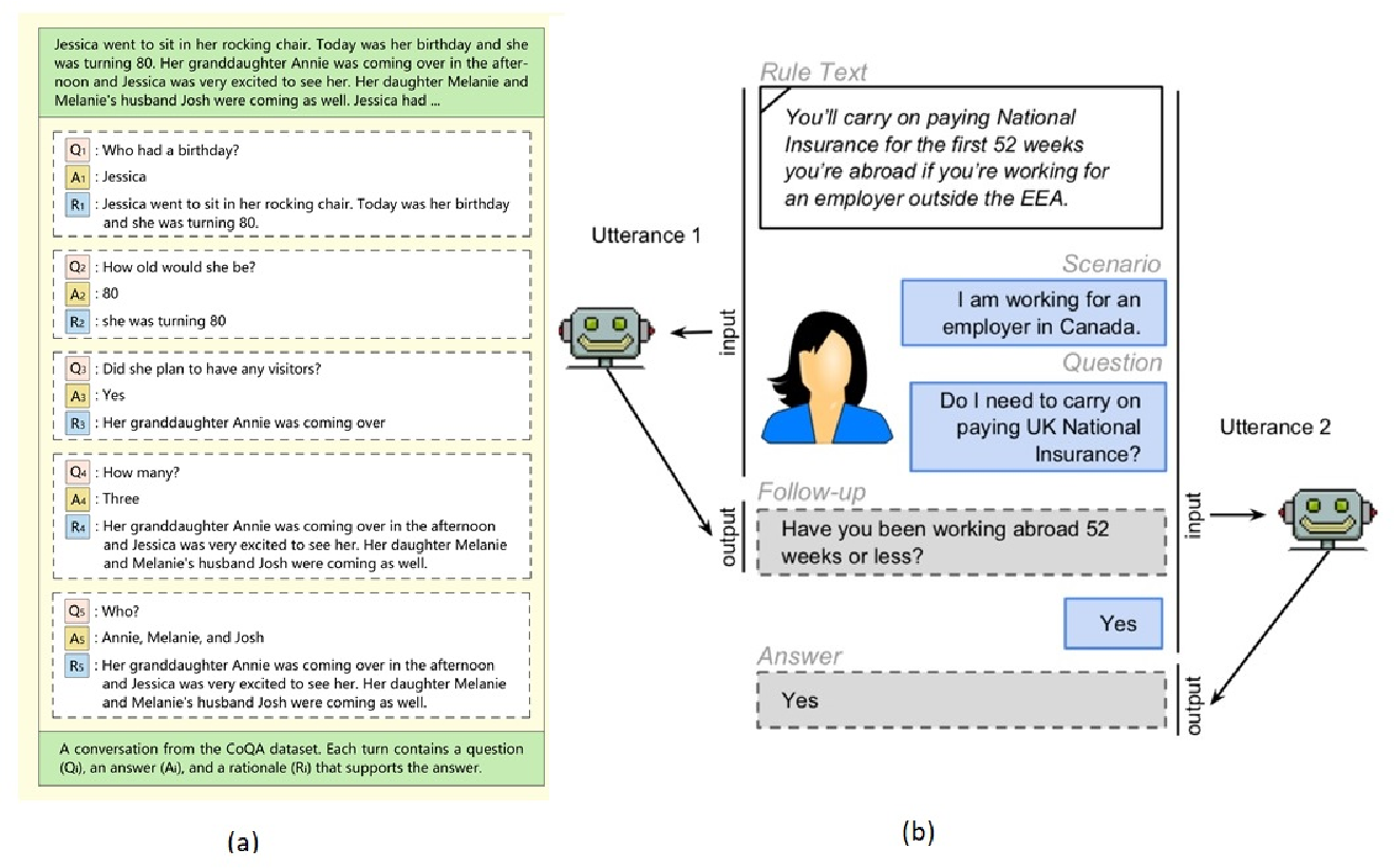 Figure 1 for Neural Conversational QA: Learning to Reason v.s. Exploiting Patterns