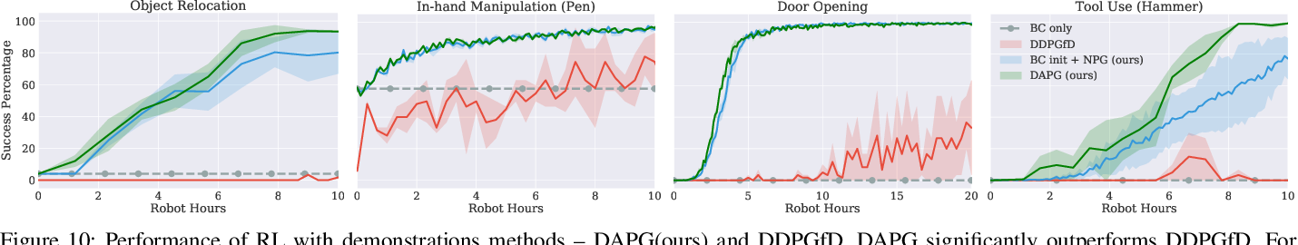 Figure 2 for Learning Complex Dexterous Manipulation with Deep Reinforcement Learning and Demonstrations