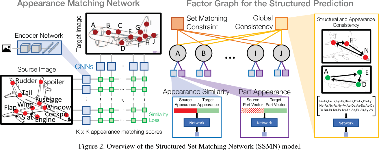 Figure 3 for Structured Set Matching Networks for One-Shot Part Labeling