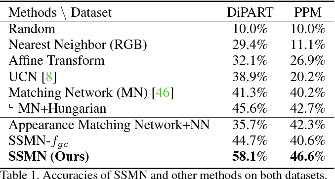 Figure 2 for Structured Set Matching Networks for One-Shot Part Labeling