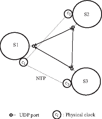 Group Communication Protocols Based On Hybrid Types Of Logical And