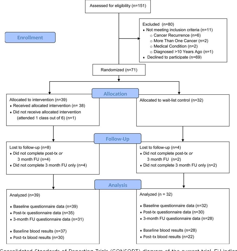 cncer trial Randomized control breast