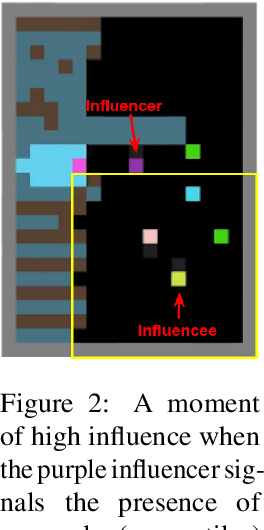 Figure 2 for Intrinsic Social Motivation via Causal Influence in Multi-Agent RL