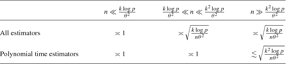 Figure 1 for Statistical and computational trade-offs in estimation of sparse principal components