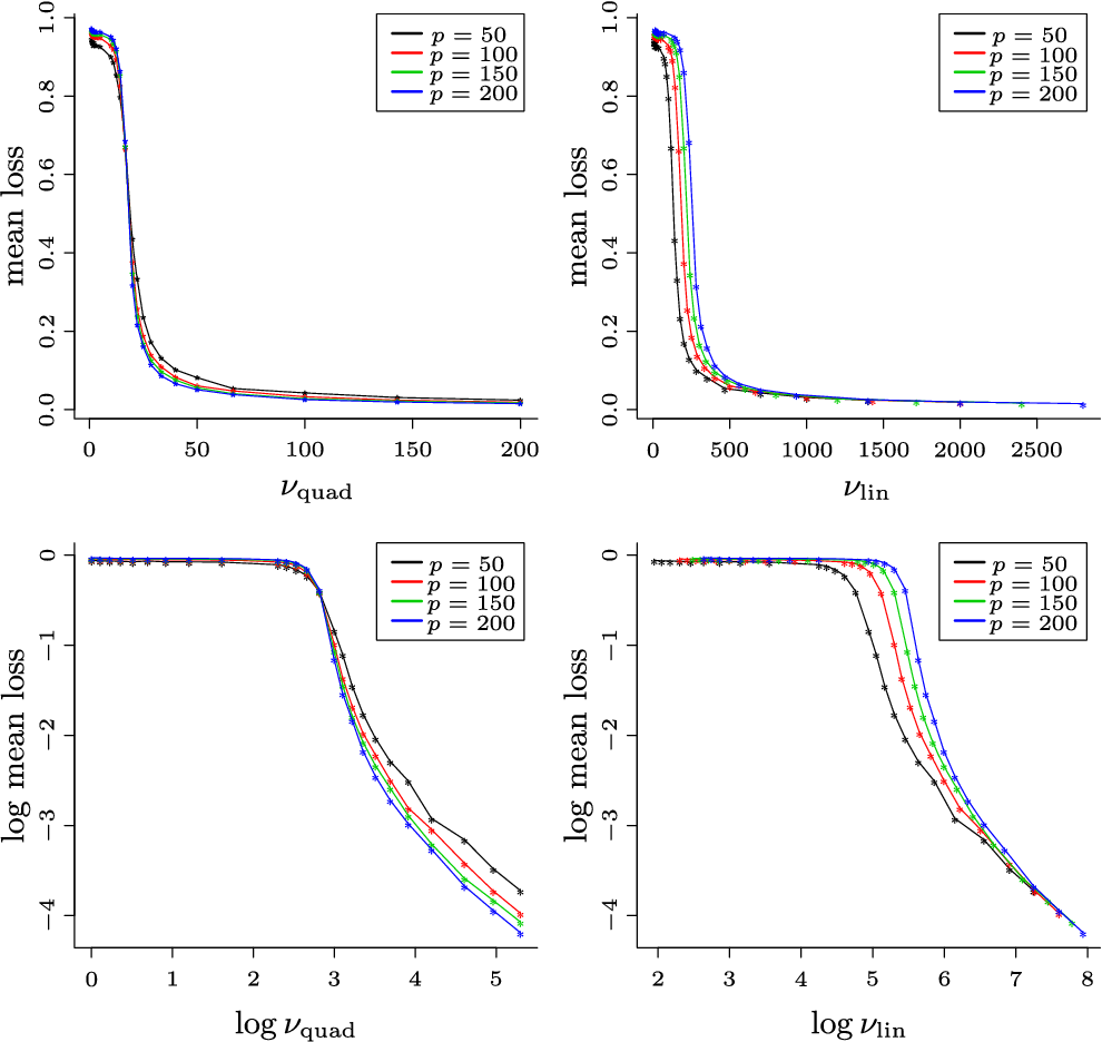 Figure 2 for Statistical and computational trade-offs in estimation of sparse principal components
