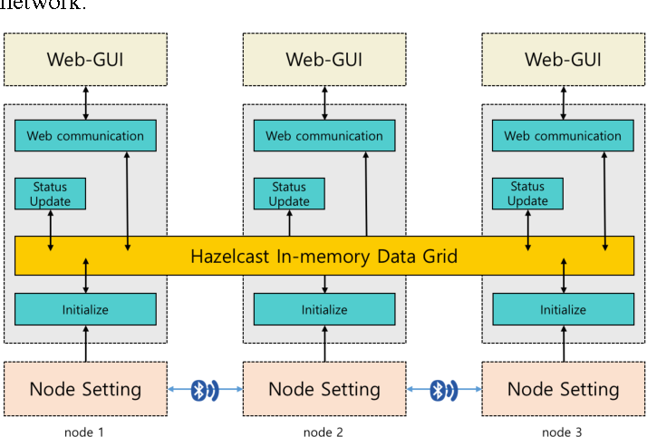 Figure 2 from G O T H A M  - mesh network management and